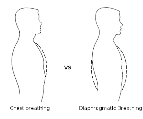 breathing-with-diaphragm